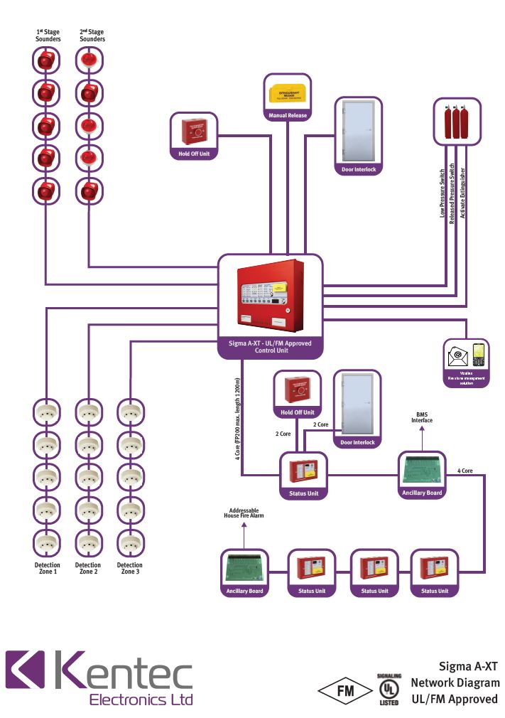 Sigma A-XT Network Diagram