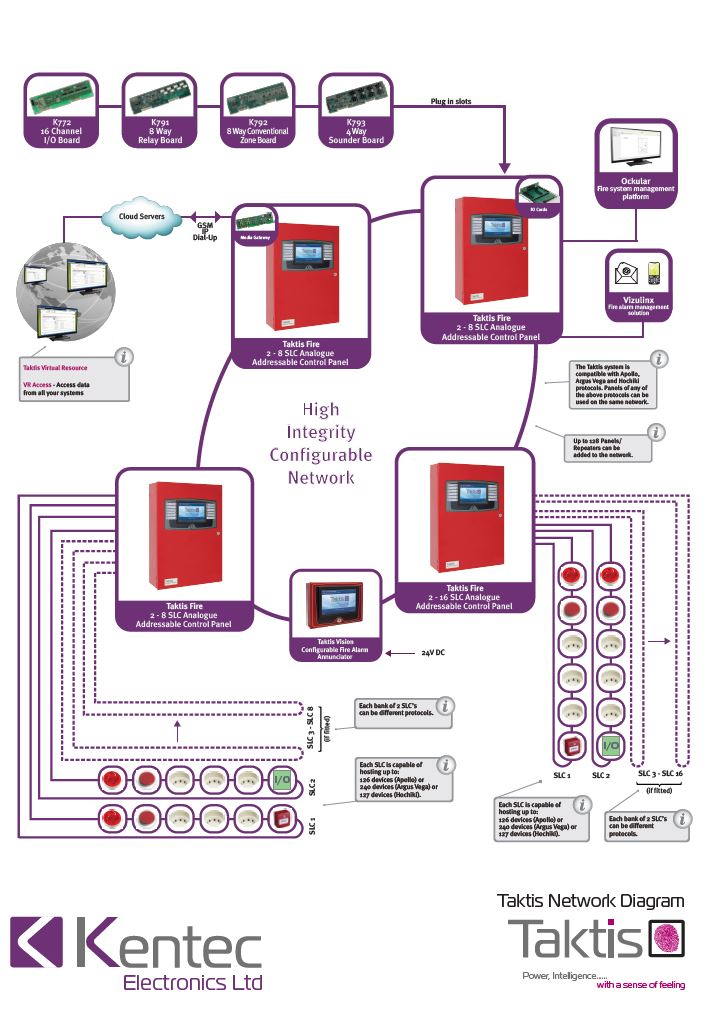 Taktis UL Network Diagram