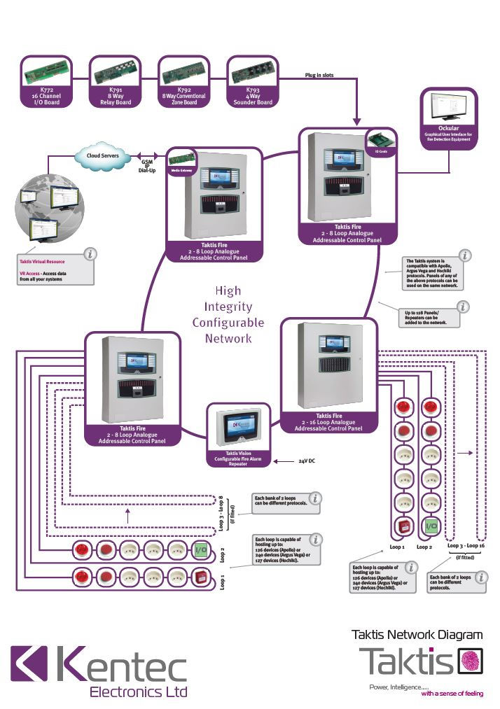 Taktis Network Diagram