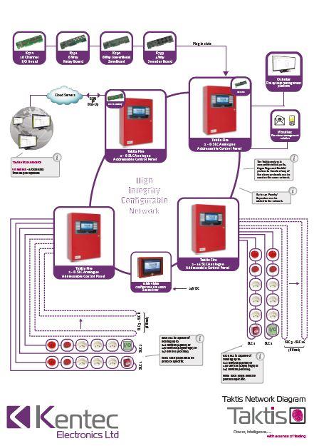 Taktis UL Network Diagram