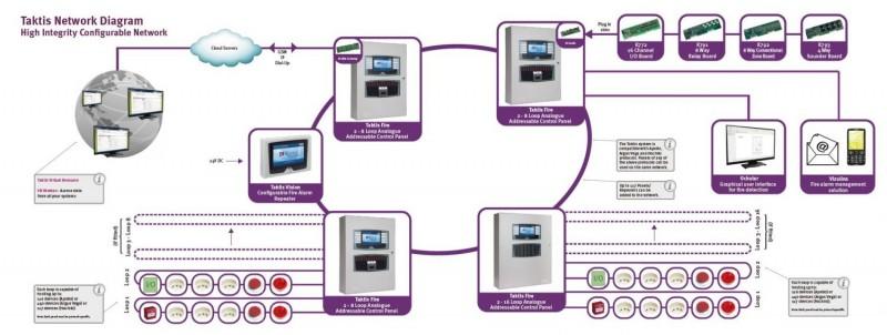 Taktis Network Diagram